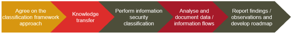 InformationSecurityClassification