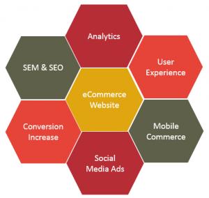 eCommerce-Key-Success-Factors