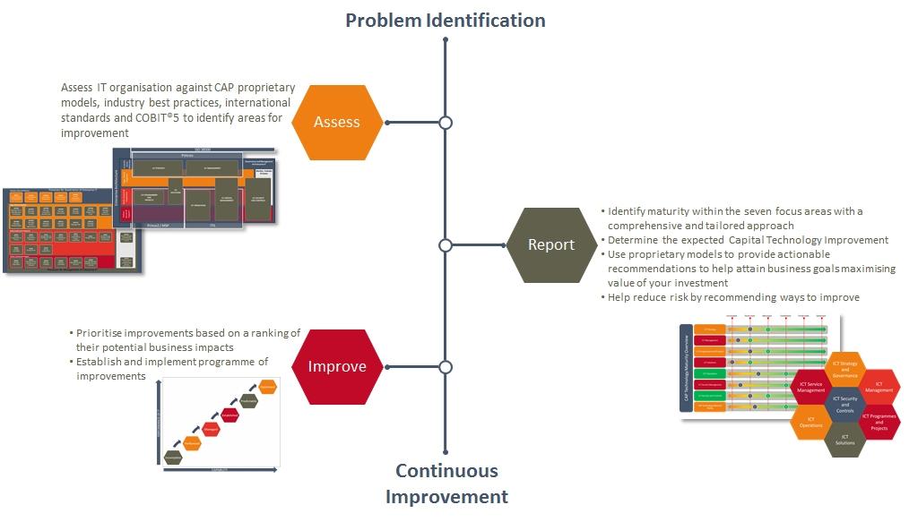 CTI Assessment_1