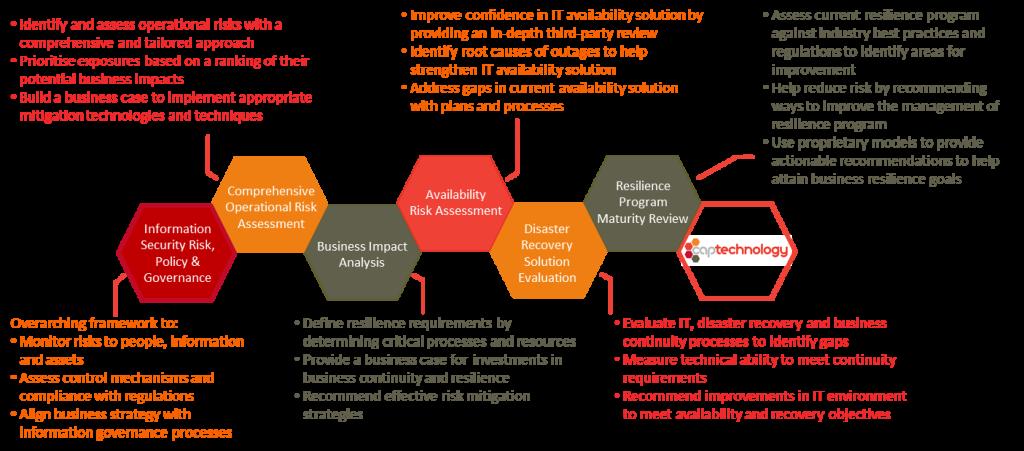 CAP Business Continuity Services